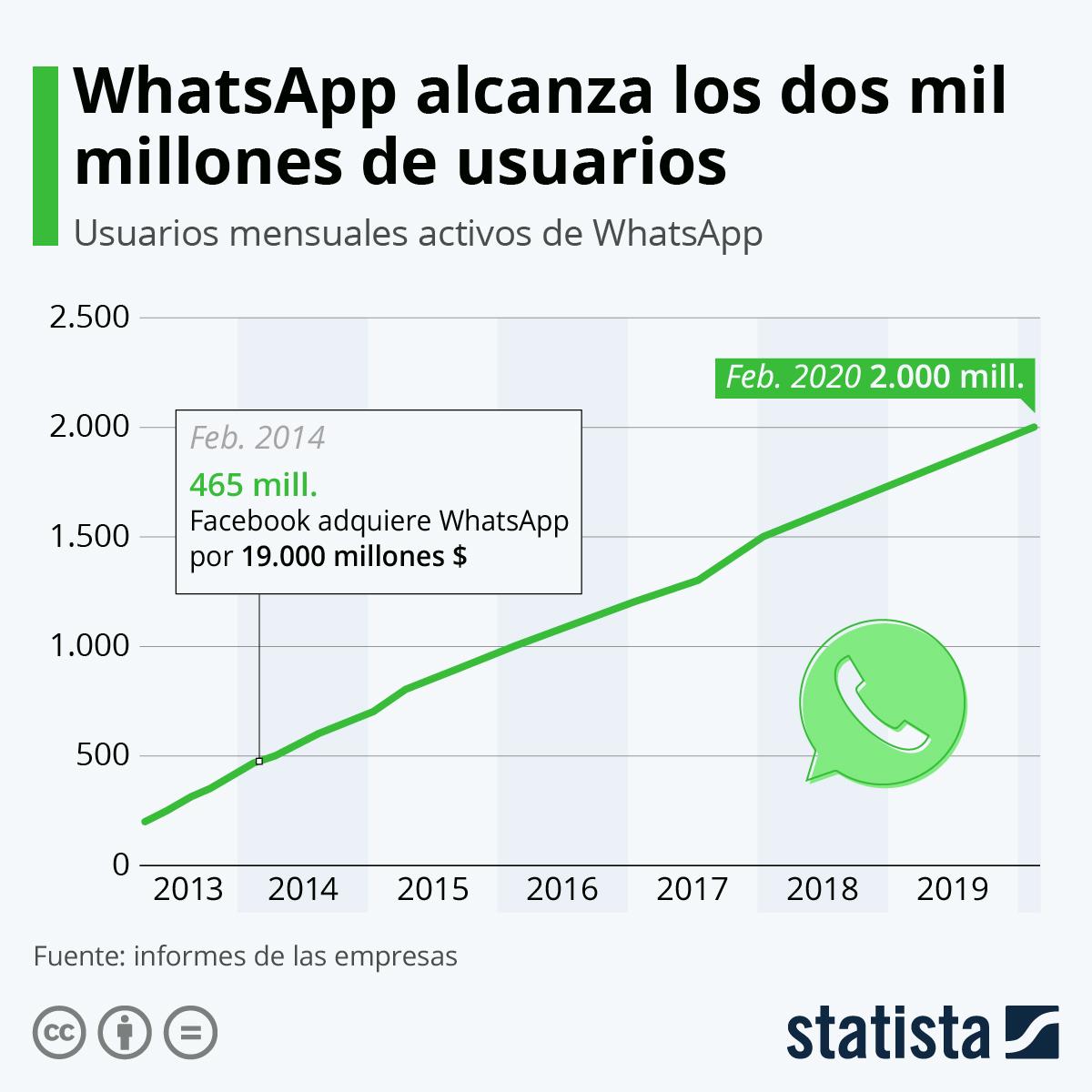 Whatsapp ventajas, desventajas y alternativas estadística de usuarios
