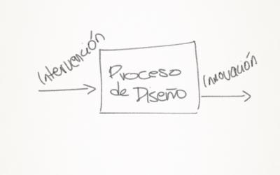 I + D + I Conceptos básicos